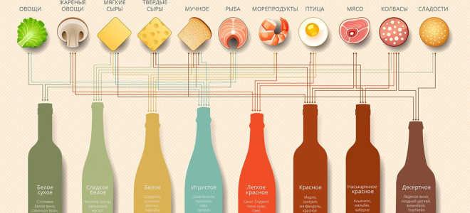 Как выбрать вино красное полусладкое?